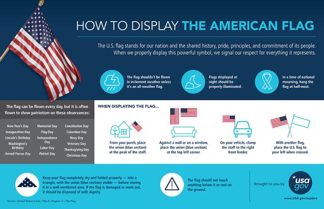 как вешать американский флаг